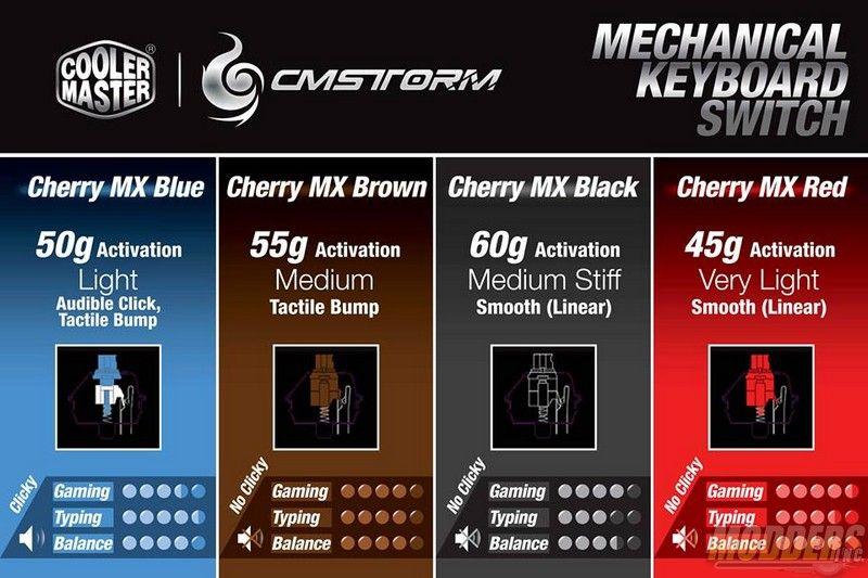 Cooler Master CM Storm Quick Fire XT Mechanical Keyboard