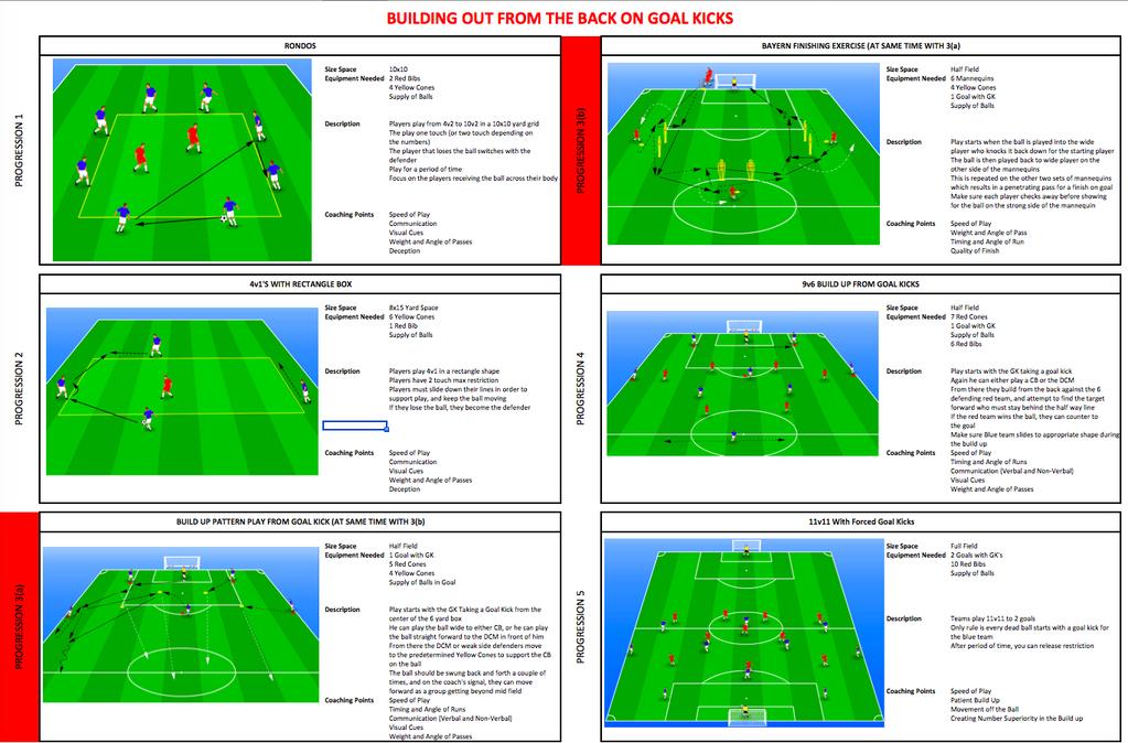 Coachganzer Soccer Pln On Twitter Football Training Drills Soccer Coaching Football Drills