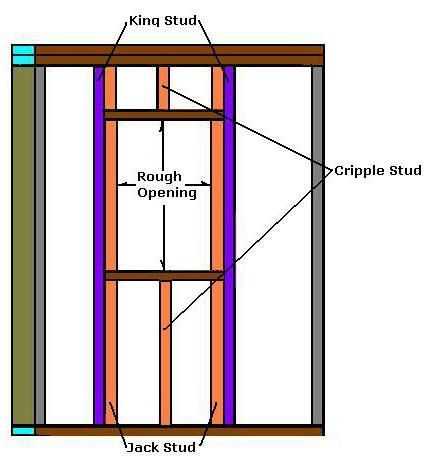 How To Frame A Window Rough Opening How To Build A Window Rough Opening Window Installation Building A Shed Woodworking Projects Plans