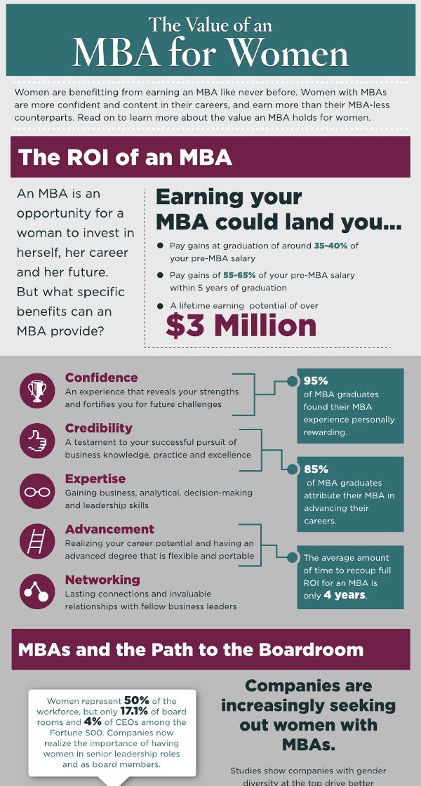 the value of an mba degree for women