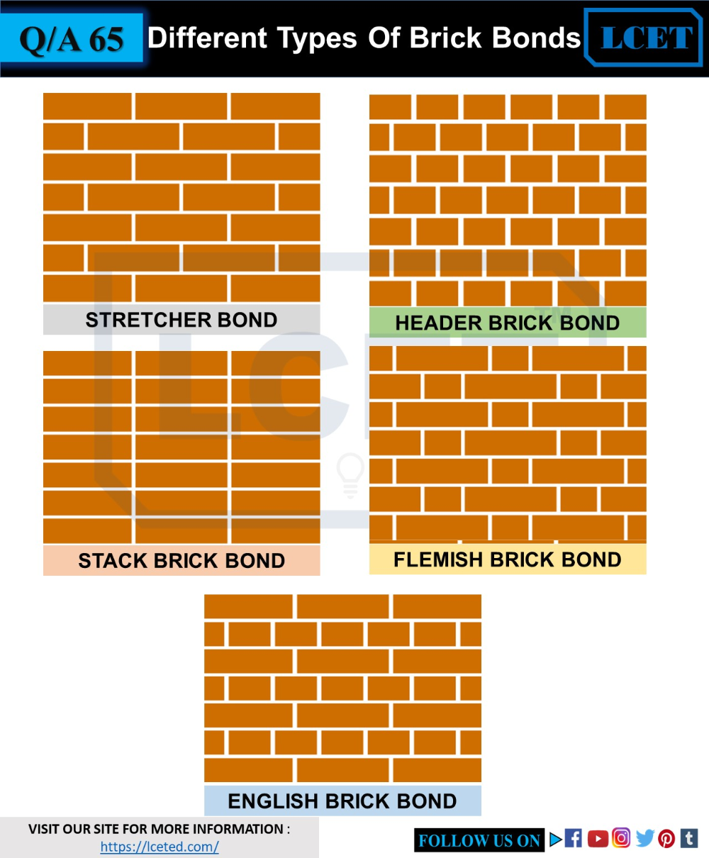 Checklist For Brick Masonry Wall Construction In 2020 Types Of