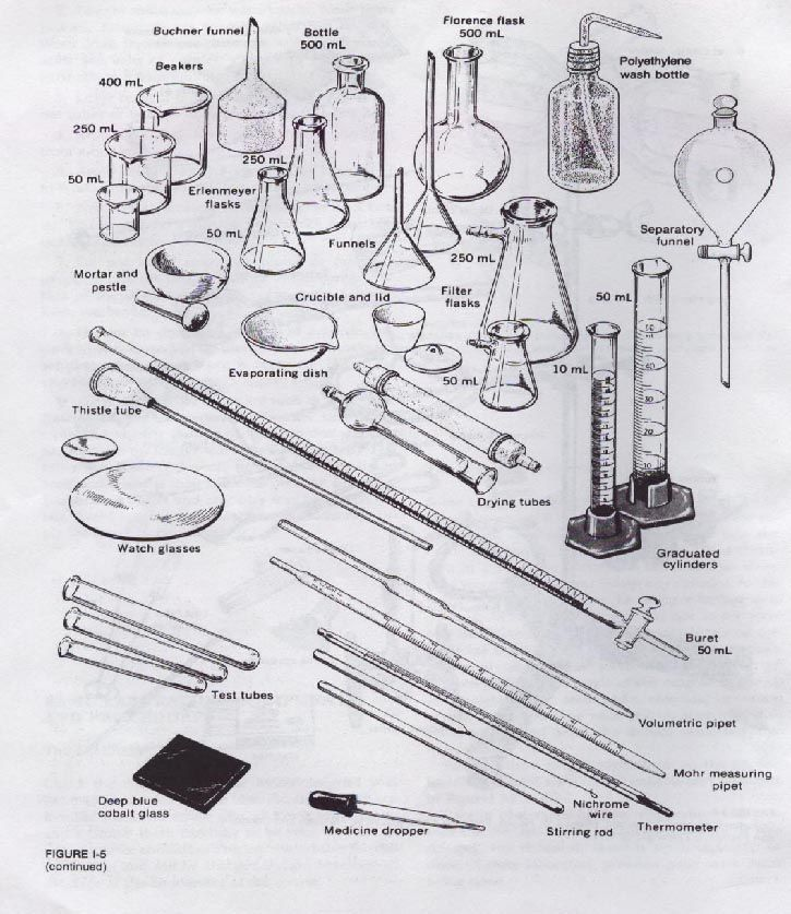 chemistry equipment | chemistry lab techniques. Know the locations ...