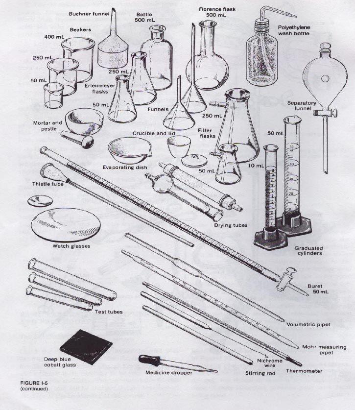 chemistry equipment chemistry lab techniques Know the locations - fresh tabla periodica de los elementos quimicos doc
