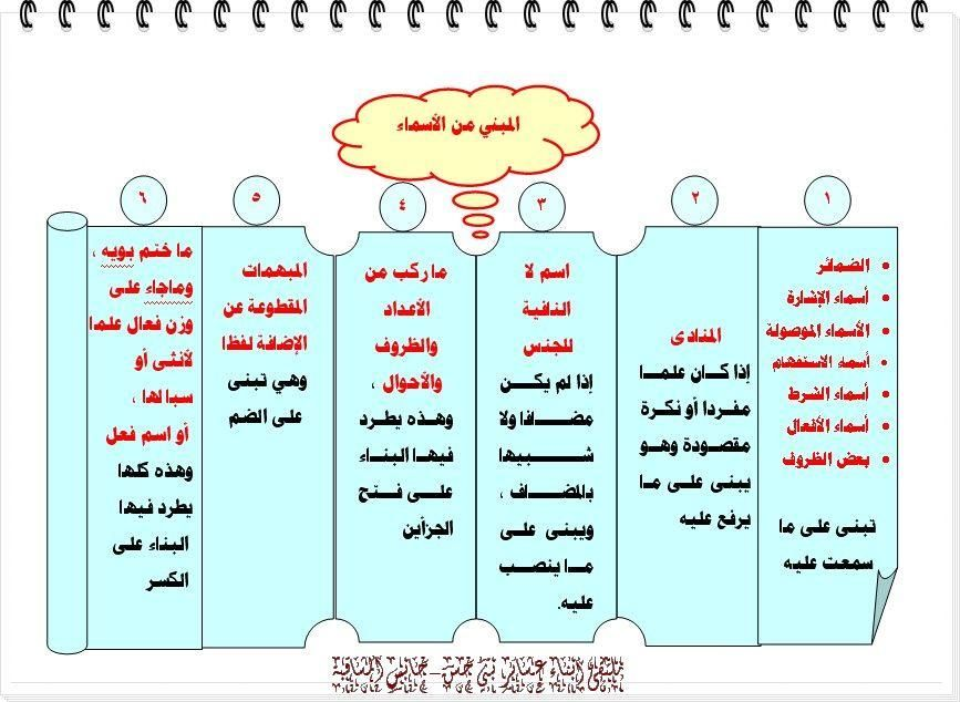 المبني من الاسماء Arabic Resources Education Words