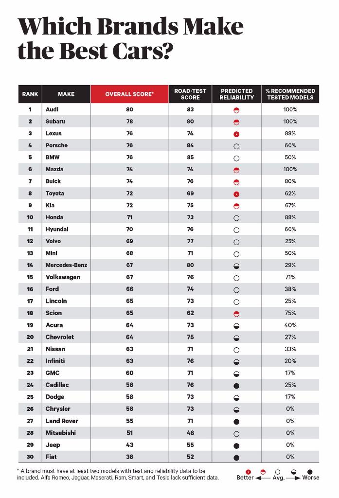 Ver Consumer Reports lista las mejores marcas de coches ...