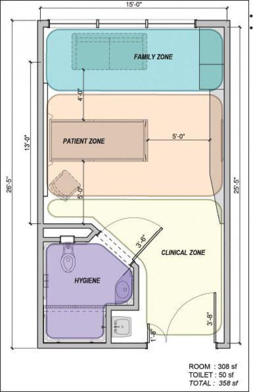 Safe Room Design: Using Evidence-based Strategies To Design Safe Efficient