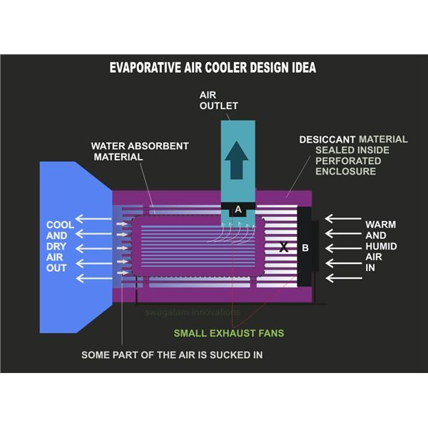 Diy Indirect Evaporative Cooling Systems Cooler Designs