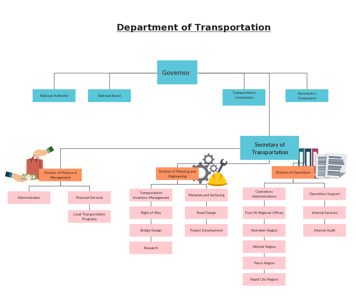 Organization hierarchy in the department of Transportation
