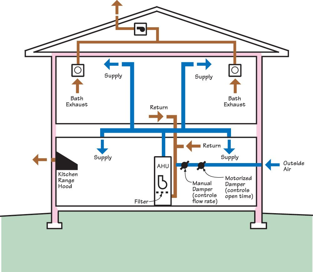 Hvac Duct System Design Google Search House Air Circulation