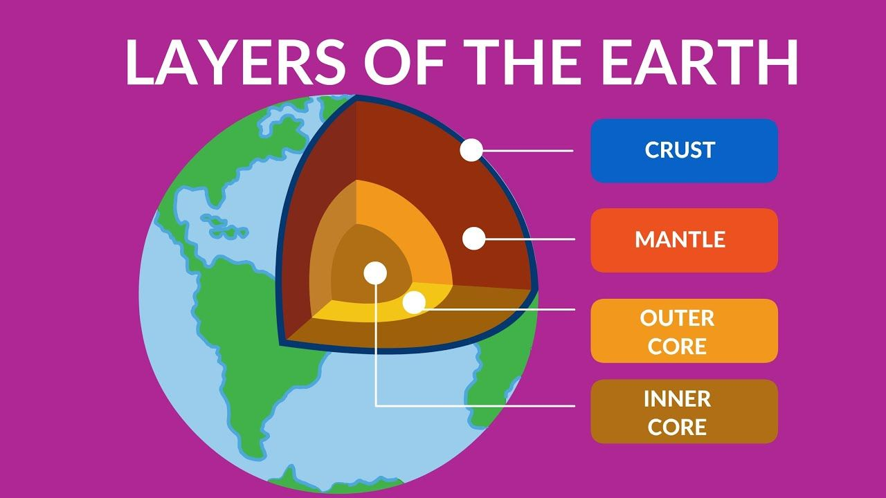 Layers Of The Earth Video For Kids Inside Our Earth Structure And Components Youtube In 2020 Structure Of The Earth Outer Core Earth