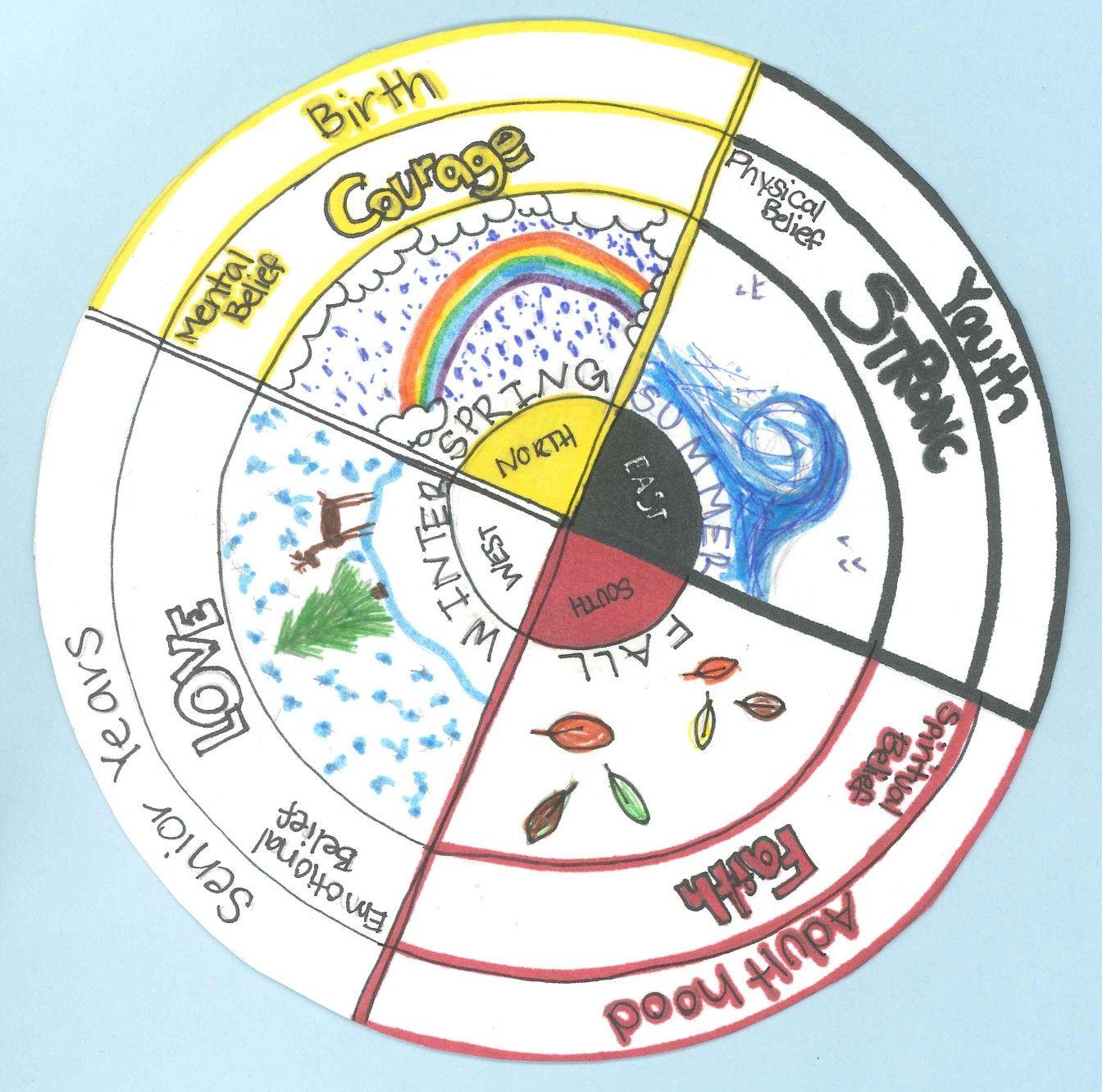Native American Medicine Wheel Image By Sebastian S Tarot