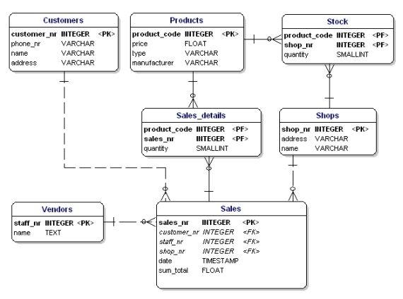 Normalization Diagram For Car Rental