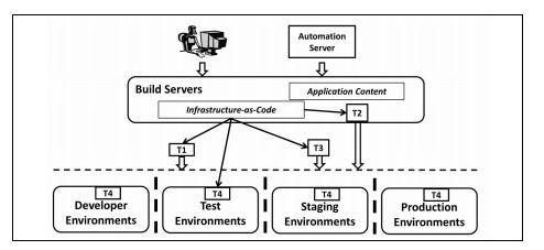 International Journal of Software Engineering & Applications (IJSEA)   Software Engineering ...