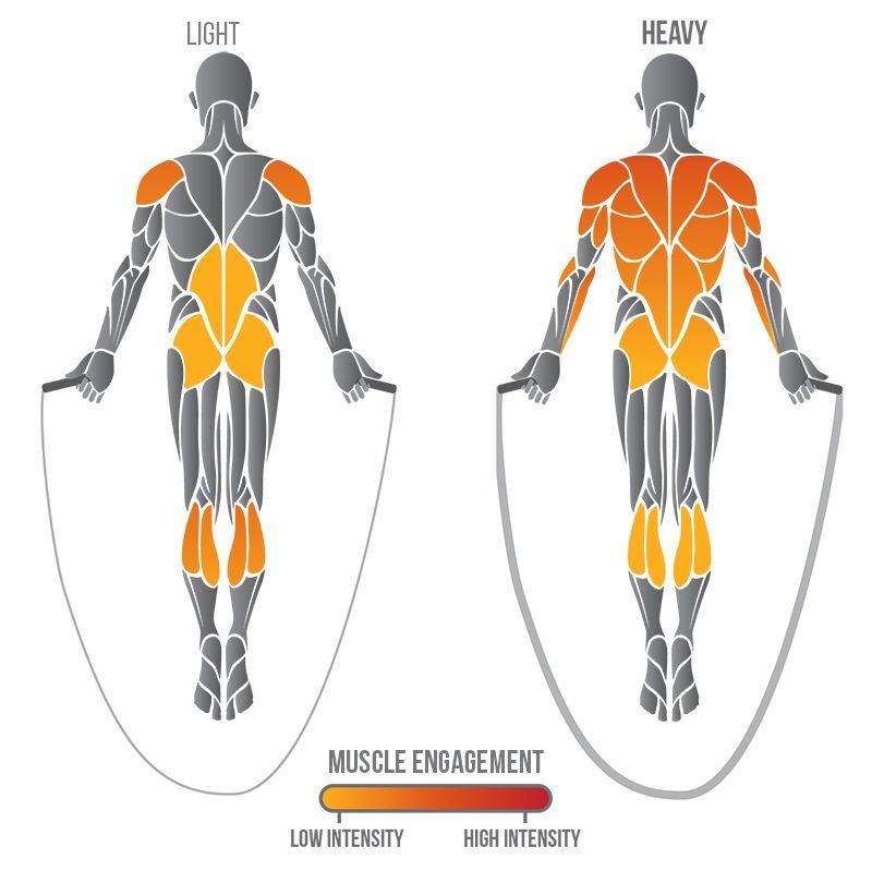 خرید طناب ورزشی-تاثیر طناب زدن روی تقویت عضلات