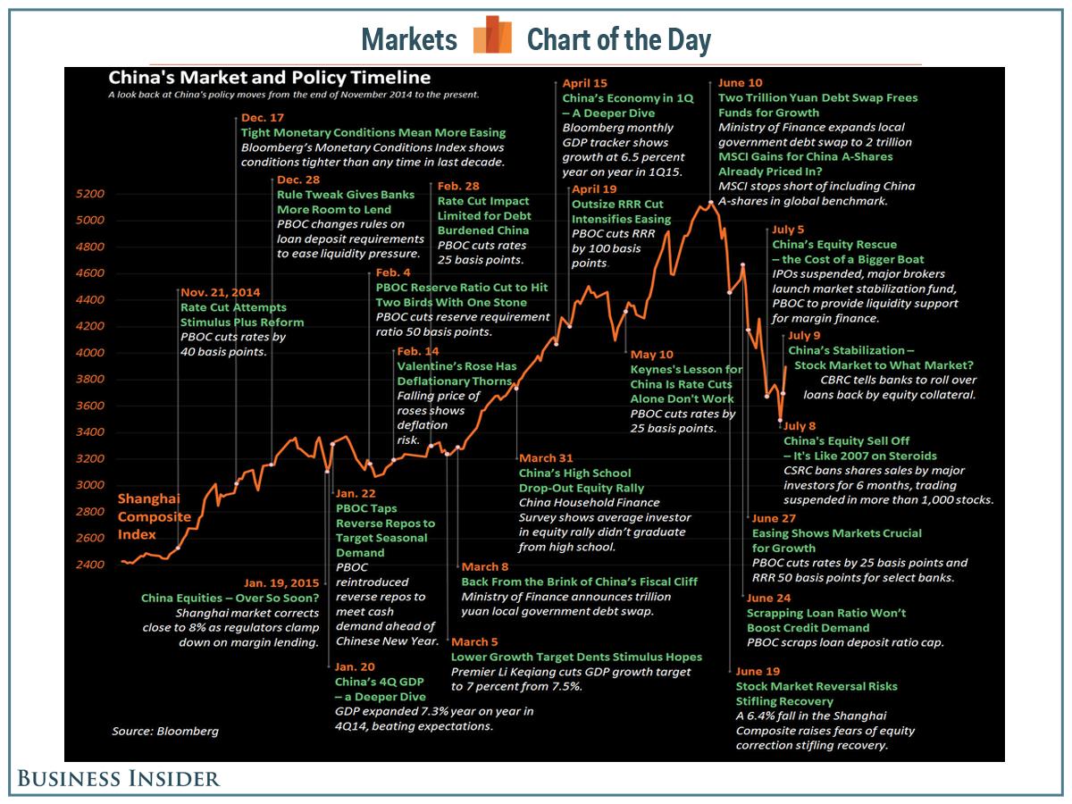 An Annotated Chart Of China S Stock Market Boom And Crash Stock