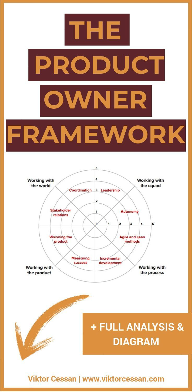 The Product Owner Framework