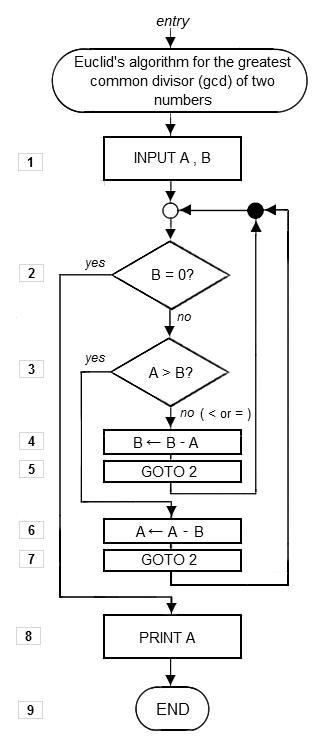 File:Euclid flowchart 1.png | Algorithm, Flow chart, Euclid