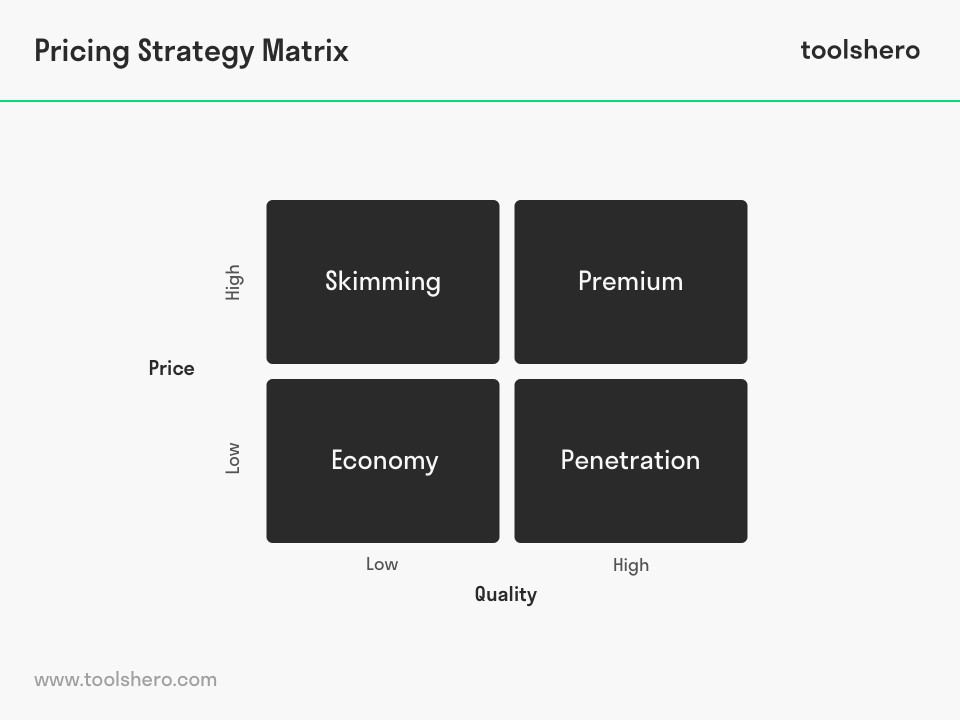 Pricing Strategy Matrix Price strategy, Definitions