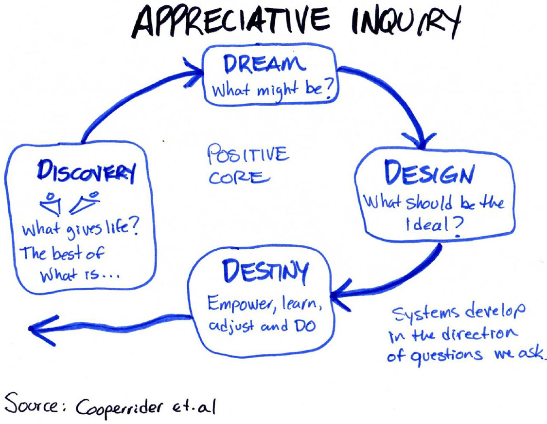Appreciative Inquiry 4D model, click to enlarge [image from  http://flickriver