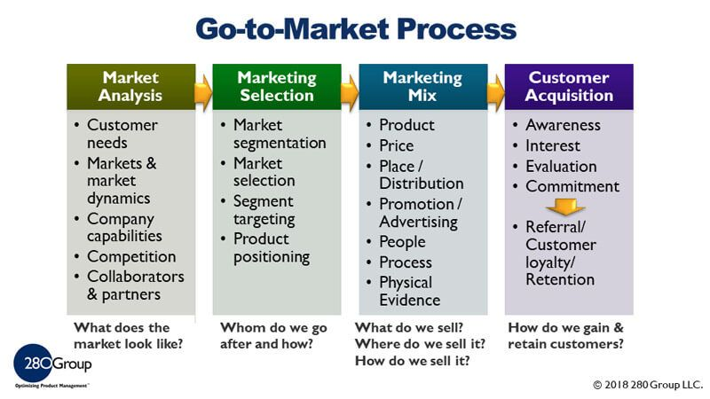 Go To Market Strategy Template Google Search Marketing