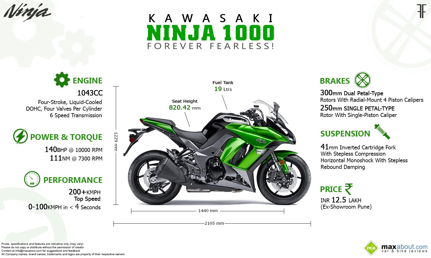2014 kawasaki ninja 1000 specifications and price maxabout autos 2014 kawasaki ninja 1000 specifications and price fandeluxe