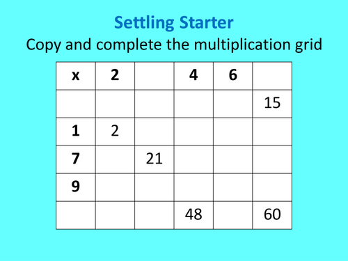 Equivalent fractions and simplifying fractions | Simplifying ...