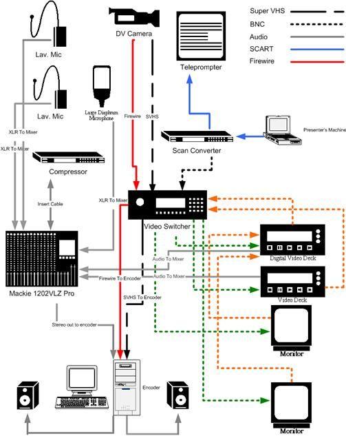 studio wiring diagrams basic studio wiring setup for