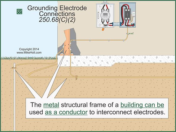 Water Pipe Structures : Fig section c allows the interior metal water