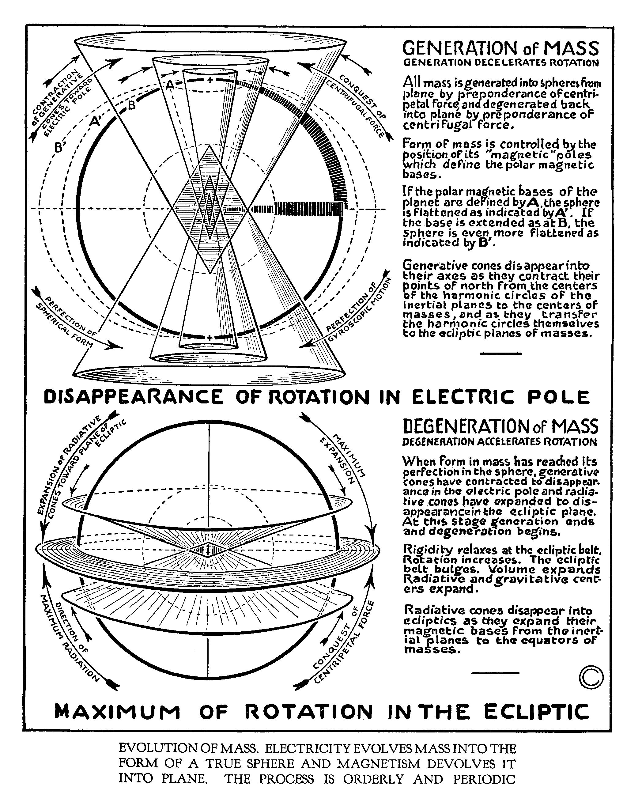 Electricity evolves mass into spheres cosas ocultas pinterest electricity evolves mass into spheres urtaz Images