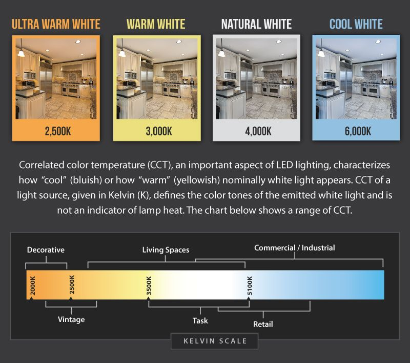 Correlated Color Temperature Explanation Charts And Reference