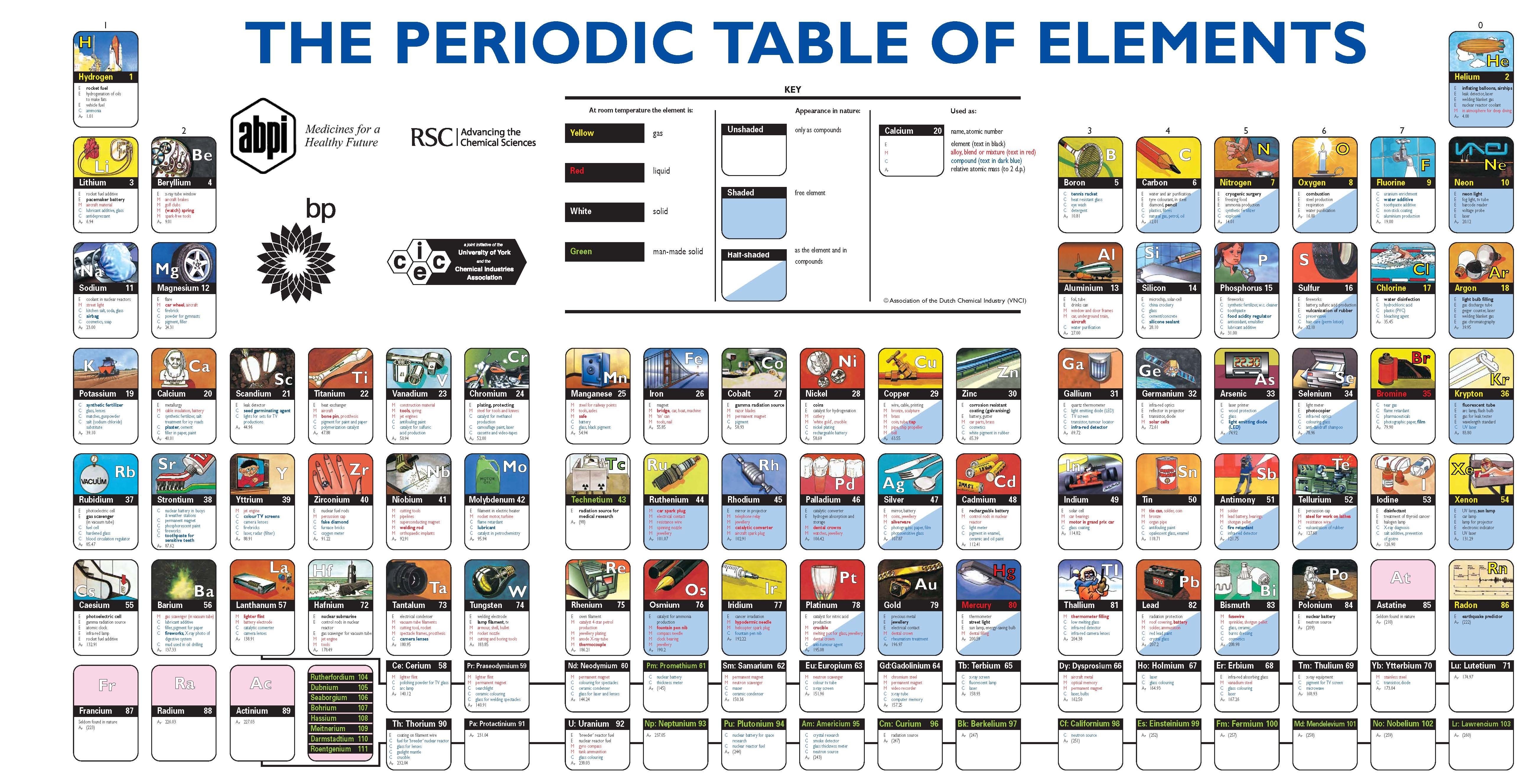 The most useful periodic table ever with real world applications most useful periodic table urtaz Image collections