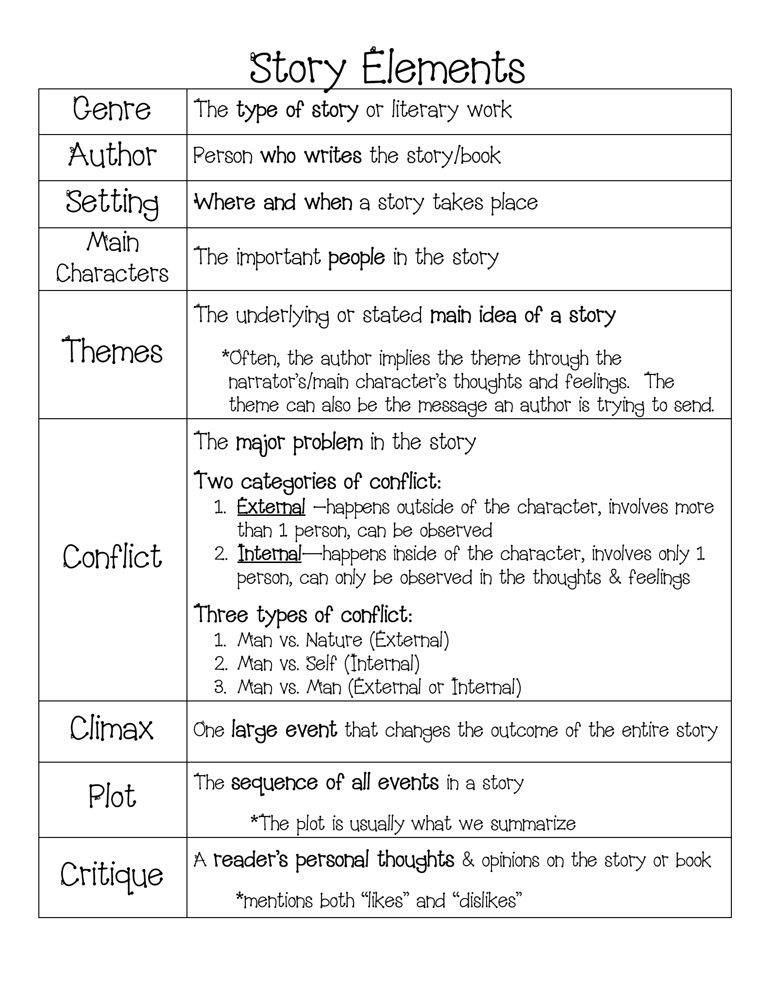 A Nice Simple Story Elements Chart For Refreshing
