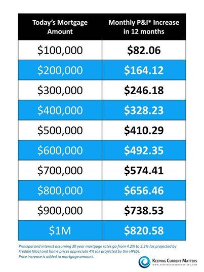 The Cost Of Waiting Have You Been Thinking About Buying A Home