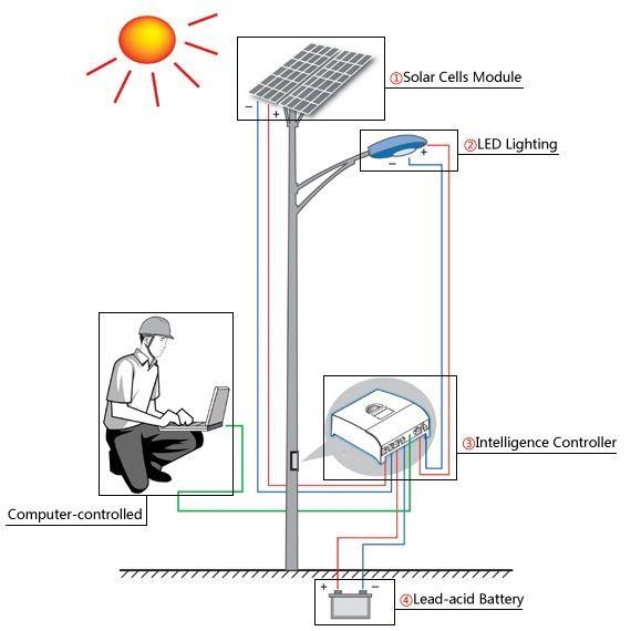 Solar street lighting system solution electronics components solar street lighting system solution ccuart Images