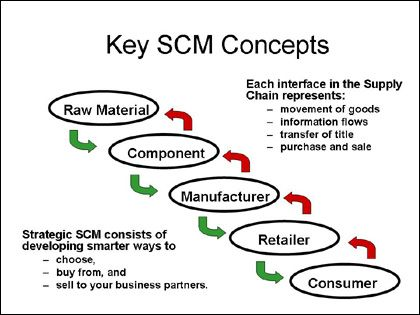 Key Scm Concepts  Erp Training Concepts    Chains