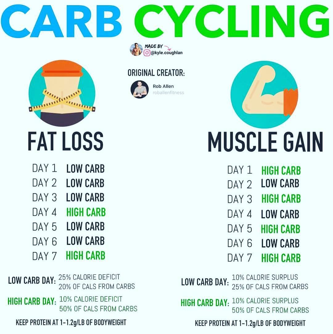 Pin On Carb Cycling-5175