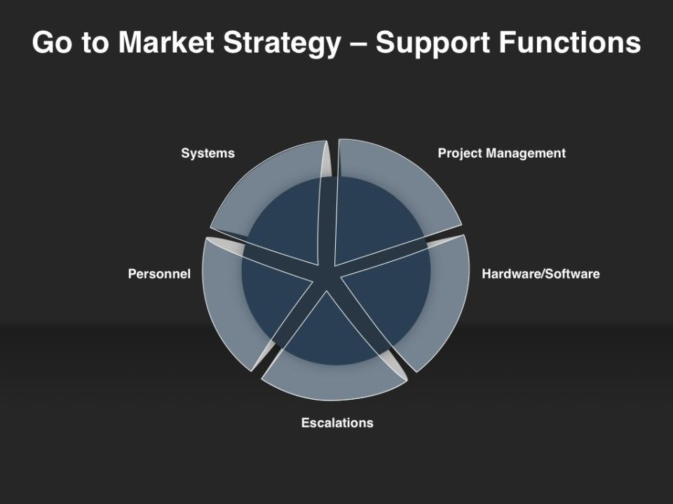 GoToMarket Strategy  Support Functions  GoToMarket Strategy