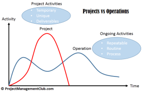 project management vs operations management Definition - operations management relates to the management of those activities that create the core services or products provided by an organisation.