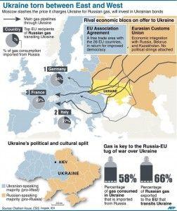 It Ukraine Russian Ties