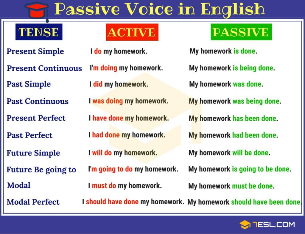 Active And Passive Voice Definition Rules Amp Useful