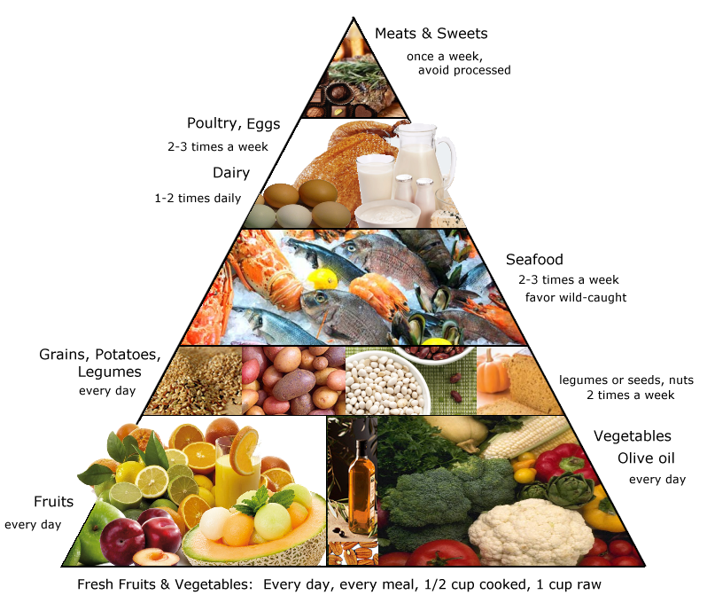 Mediterranean Diet & Macular Degeneration and other vision news and information from NaturalEyeCare