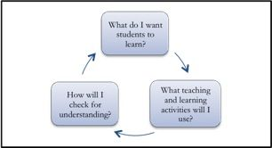 LessonPlan - Strategies for Effective Lesson Planning: Great ...
