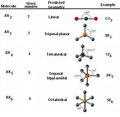 molecular geometry chart CHEM Pinterest Molecular geometry - Molecular Geometry Chart