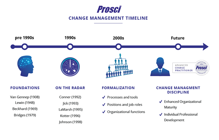 company timeline examples