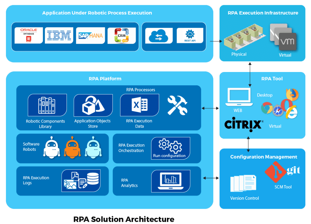 Rpa Architecture Rpa Tutorial Intellipaat Business Logic Enterprise Application Tutorial