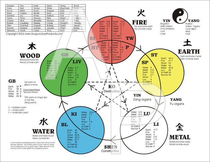 The five elements of acupuncture chart also meridian rh pinterest