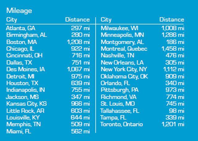 Mileage Chart To Get To Panama City Beach Fl Panama City Panama Panama City Beach Mileage Chart