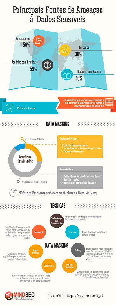 Soluções de Data Masking visam reduzir o risco de vazamento de dados e quebra de sigilo durante o  ciclo de Desenvolvimento e Testes.