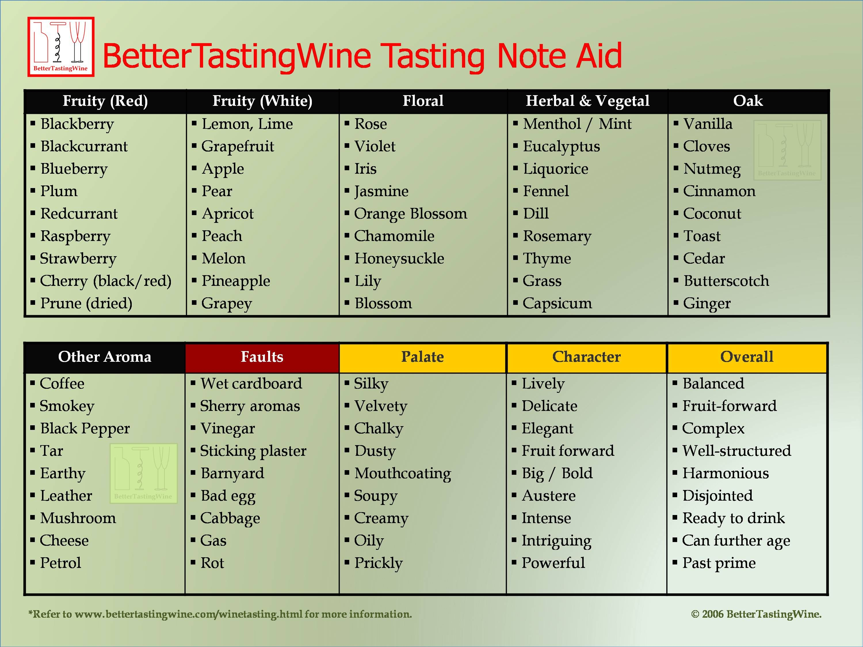 BetterTastingWine: Download Wine Aroma Table | Wine ...