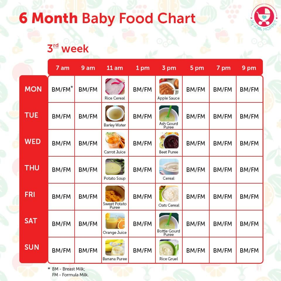 6 Months Food chart for Indian Babies Baby food recipes